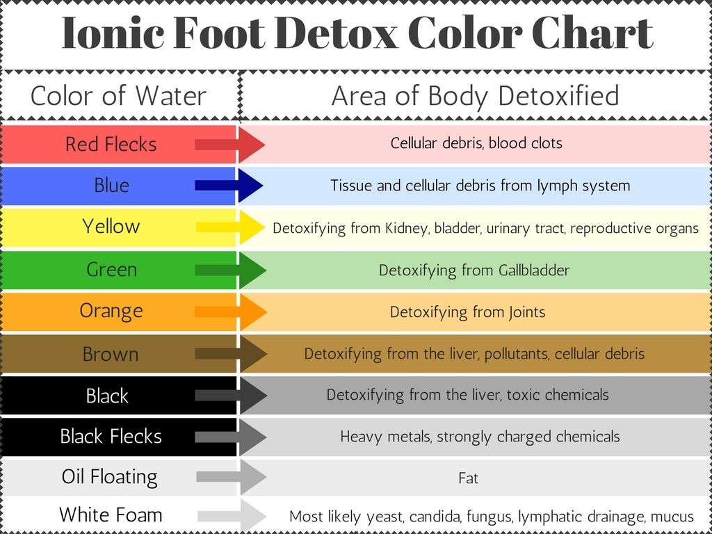 Information about ionic detox | LuckyFit